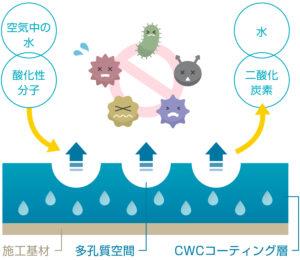 抗菌CWC原理